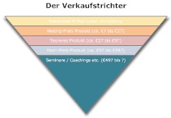 Internet Marketing Beginner – Der Verkaufstrichter
