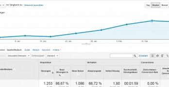 6 Nischenseiten in 12 Monaten – Linkaufbau und Statistiken