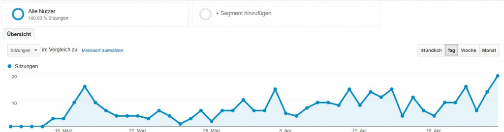 Sportmixblog Analytics