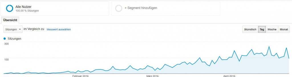 Gartenmixblog Analytics